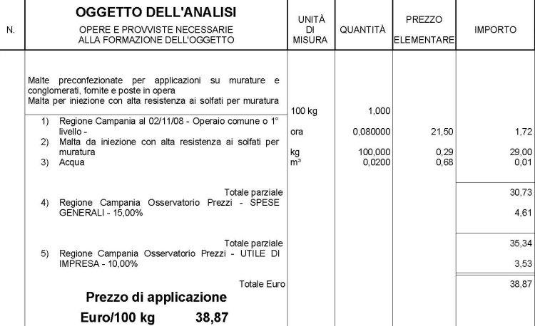 Analisi prezzo per iniezione di malta ai solfati per murature - Elenco agenzie immobiliari a malta ...